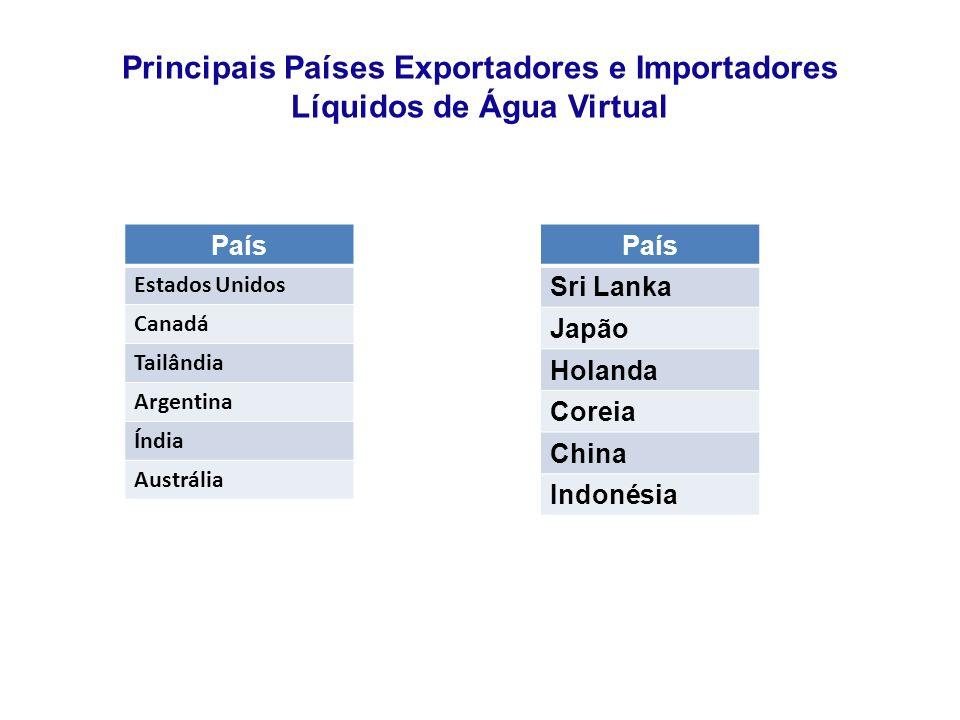 Principais Países Exportadores e Importadores Líquidos de Água Virtual País Estados Unidos Canadá Tailândia Argentina Índia Austrália País Sri Lanka Japão Holanda Coreia China Indonésia