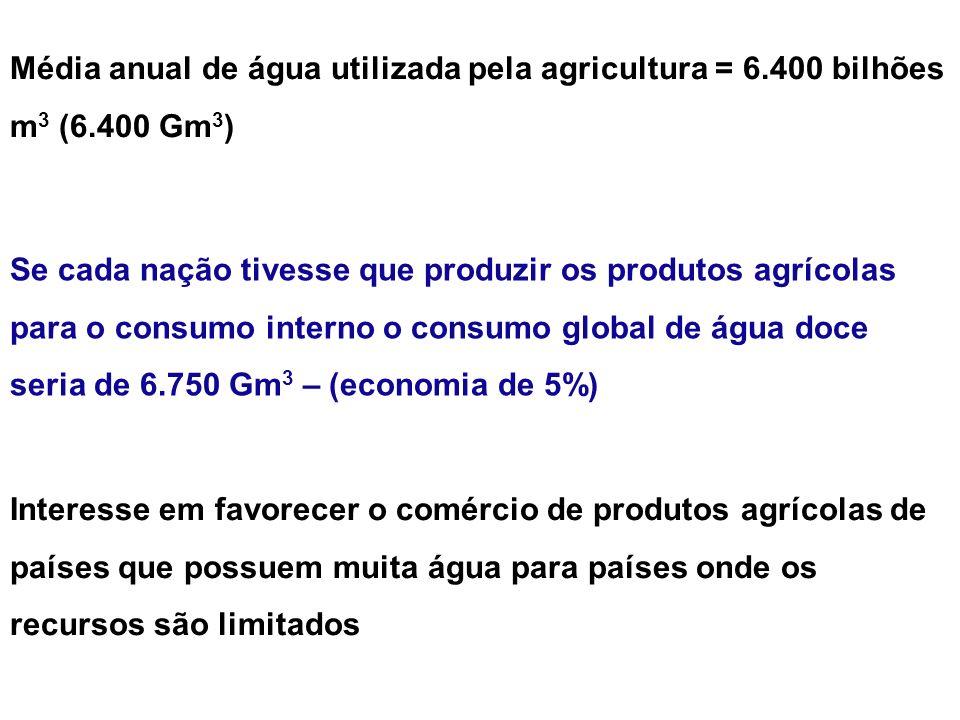Média anual de água utilizada pela agricultura = 6.400 bilhões m 3 (6.400 Gm 3 ) Se cada nação tivesse que produzir os produtos agrícolas para o consu
