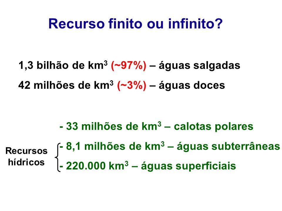 - 33 milhões de km 3 – calotas polares - 8,1 milhões de km 3 – águas subterrâneas - 220.000 km 3 – águas superficiais Recursos hídricos Recurso finito ou infinito.