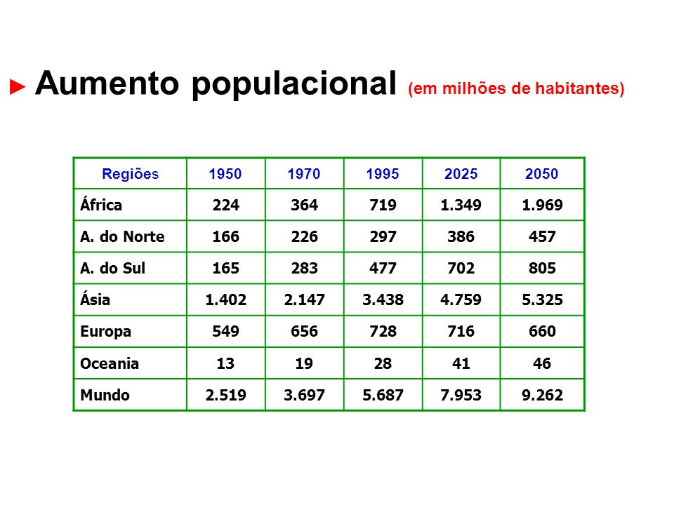 Aumento populacional (em milhões de habitantes) Regiões19501970199520252050 África2243647191.3491.969 A. do Norte166226297386457 A. do Sul165283477702