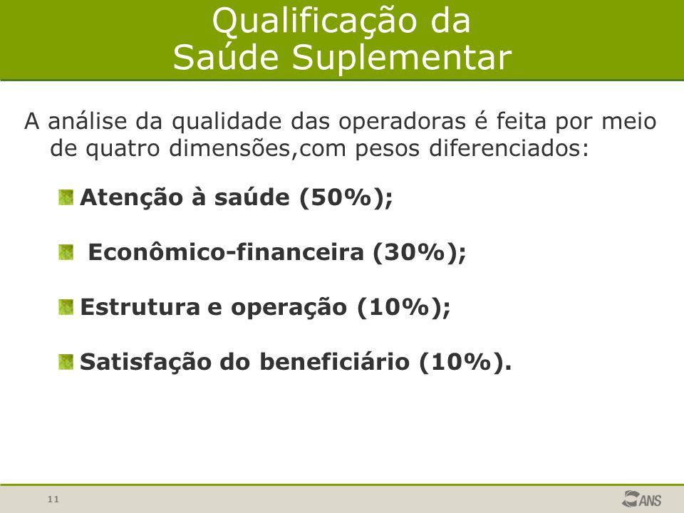 11 Qualificação da Saúde Suplementar A análise da qualidade das operadoras é feita por meio de quatro dimensões,com pesos diferenciados: Atenção à saúde (50%); Econômico-financeira (30%); Estrutura e operação (10%); Satisfação do beneficiário (10%).