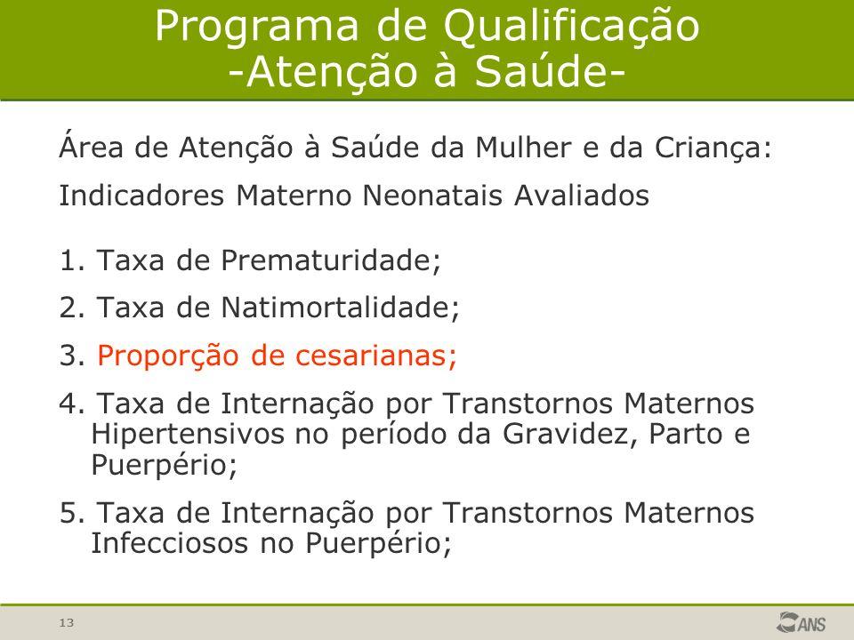 13 Programa de Qualificação -Atenção à Saúde- Área de Atenção à Saúde da Mulher e da Criança: Indicadores Materno Neonatais Avaliados 1. Taxa de Prema
