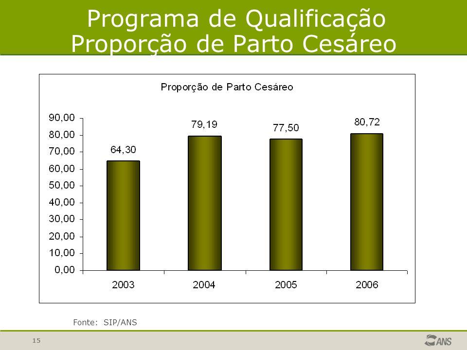 15 Programa de Qualificação Proporção de Parto Cesáreo Fonte: SIP/ANS