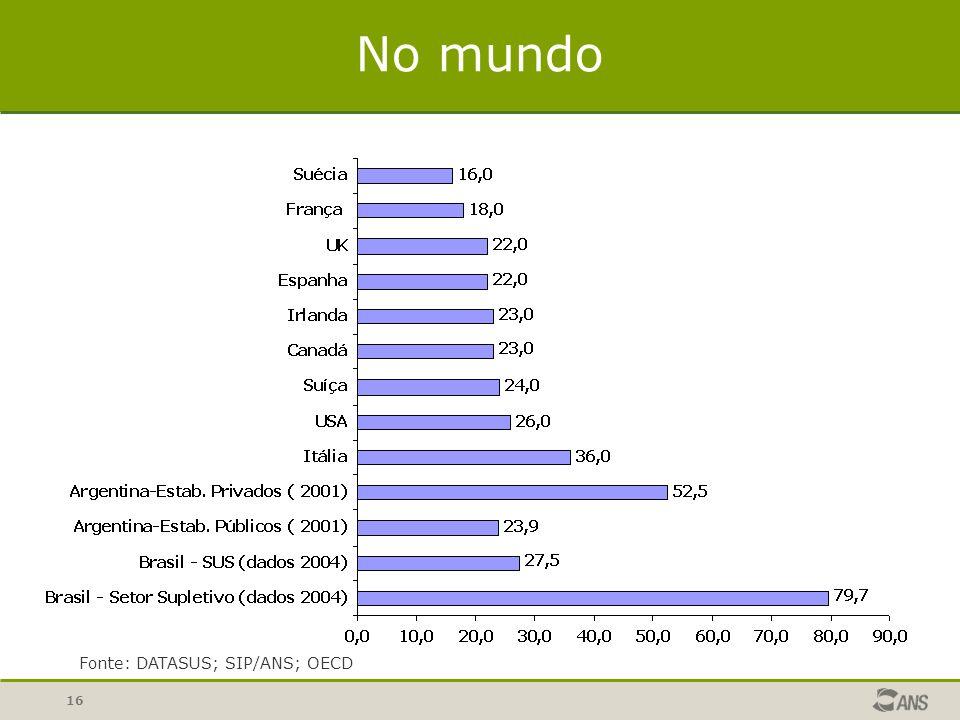 16 No mundo Fonte: DATASUS; SIP/ANS; OECD
