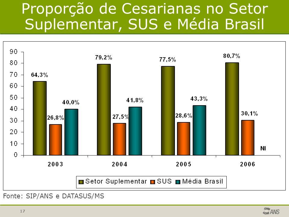 17 Proporção de Cesarianas no Setor Suplementar, SUS e Média Brasil Fonte: SIP/ANS e DATASUS/MS