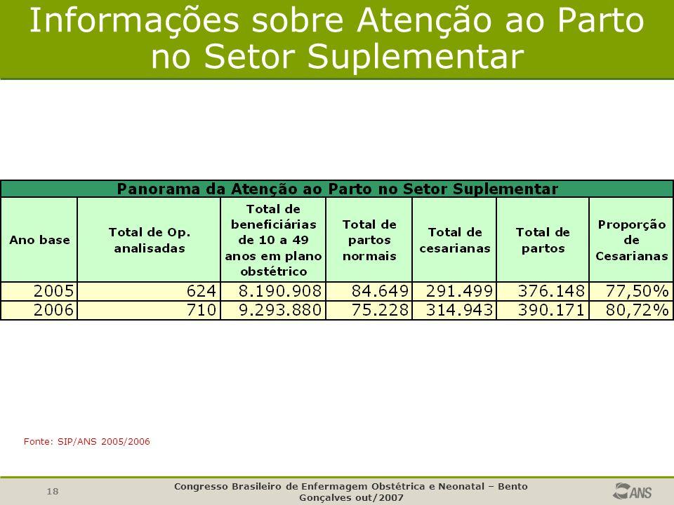 18 Informações sobre Atenção ao Parto no Setor Suplementar Fonte: SIP/ANS 2005/2006 Congresso Brasileiro de Enfermagem Obstétrica e Neonatal – Bento Gonçalves out/2007