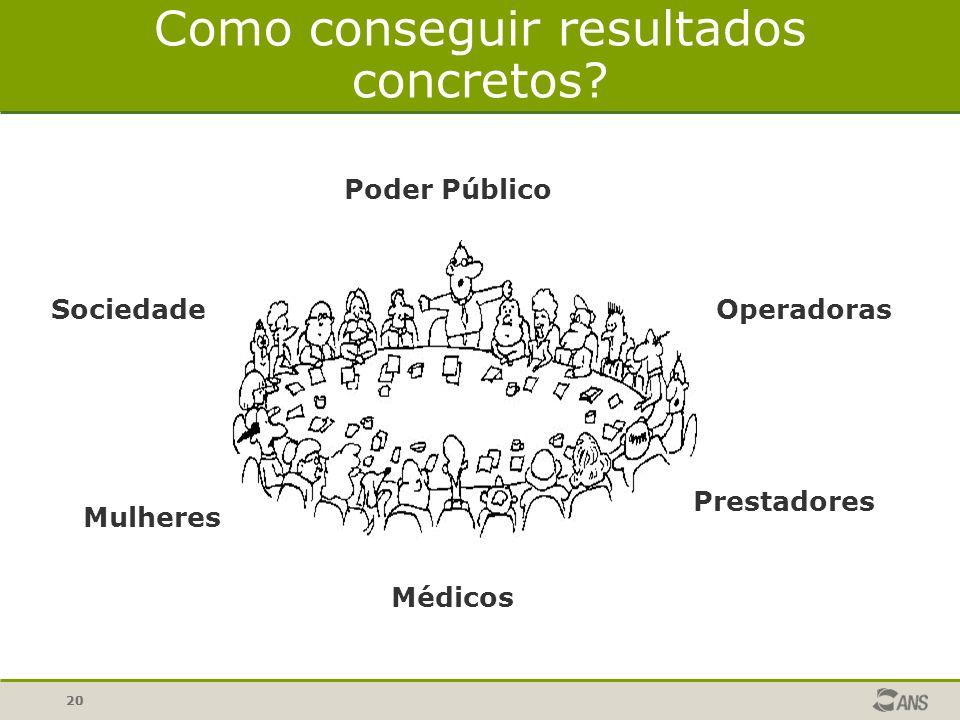 20 Como conseguir resultados concretos? Poder Público Operadoras Prestadores Médicos Mulheres Sociedade
