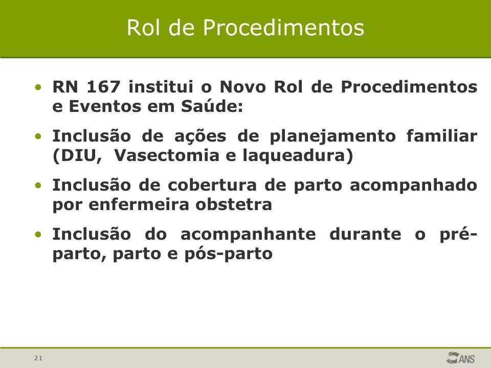21 Rol de Procedimentos RN 167 institui o Novo Rol de Procedimentos e Eventos em Saúde: Inclusão de ações de planejamento familiar (DIU, Vasectomia e