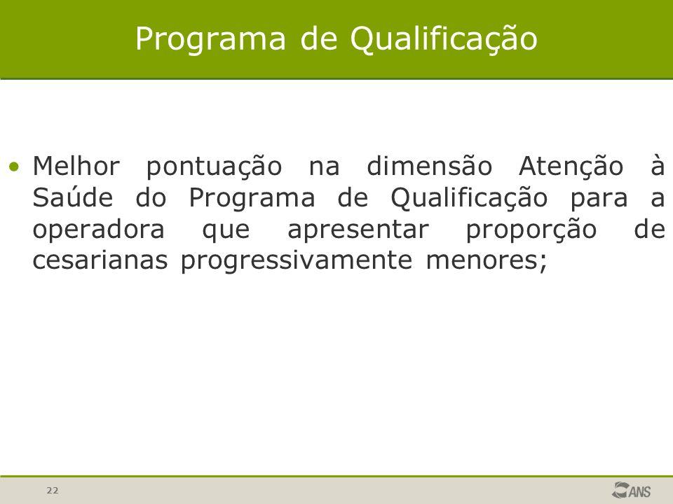 22 Programa de Qualificação Melhor pontuação na dimensão Atenção à Saúde do Programa de Qualificação para a operadora que apresentar proporção de cesa
