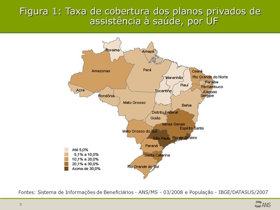 3 Fontes: Sistema de Informações de Beneficiários - ANS/MS - 03/2008 e População - IBGE/DATASUS/2007 Figura 1: Taxa de cobertura dos planos privados de assistência à saúde, por UF