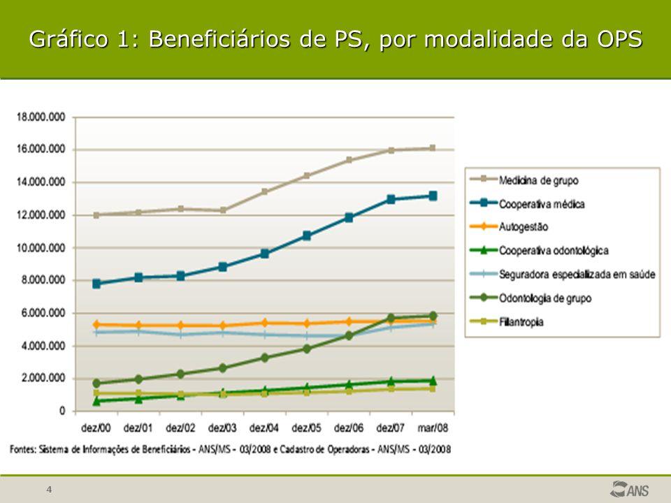 4 Gráfico 1: Beneficiários de PS, por modalidade da OPS