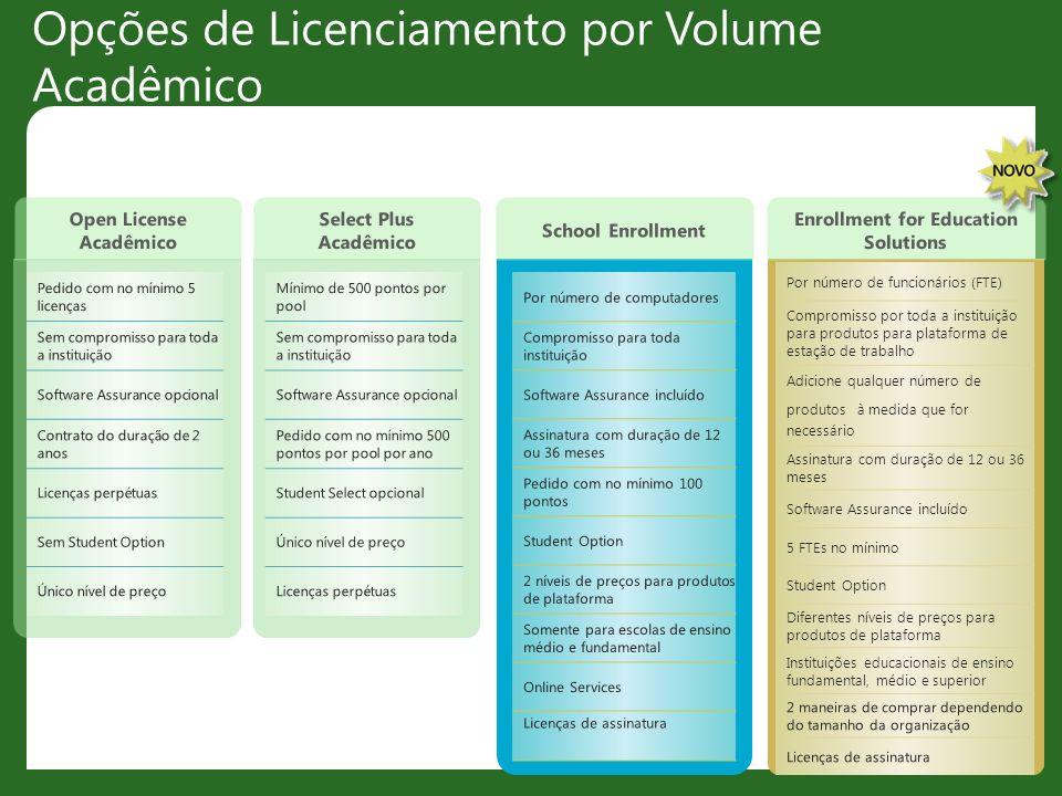 Opções de Licenciamento por Volume Acadêmico Pedido com no mínimo 5 licenças Sem compromisso para toda a instituição Software Assurance opcional Contr