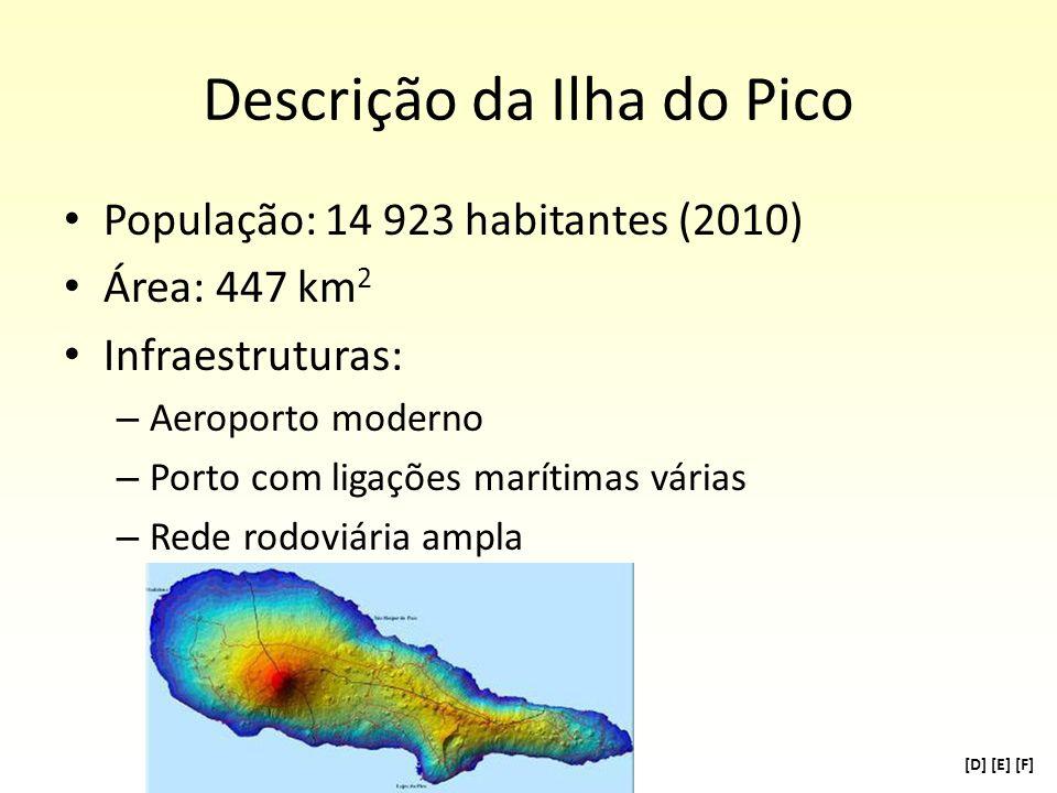 Descrição da Ilha do Pico População: 14 923 habitantes (2010) Área: 447 km 2 Infraestruturas: – Aeroporto moderno – Porto com ligações marítimas vária