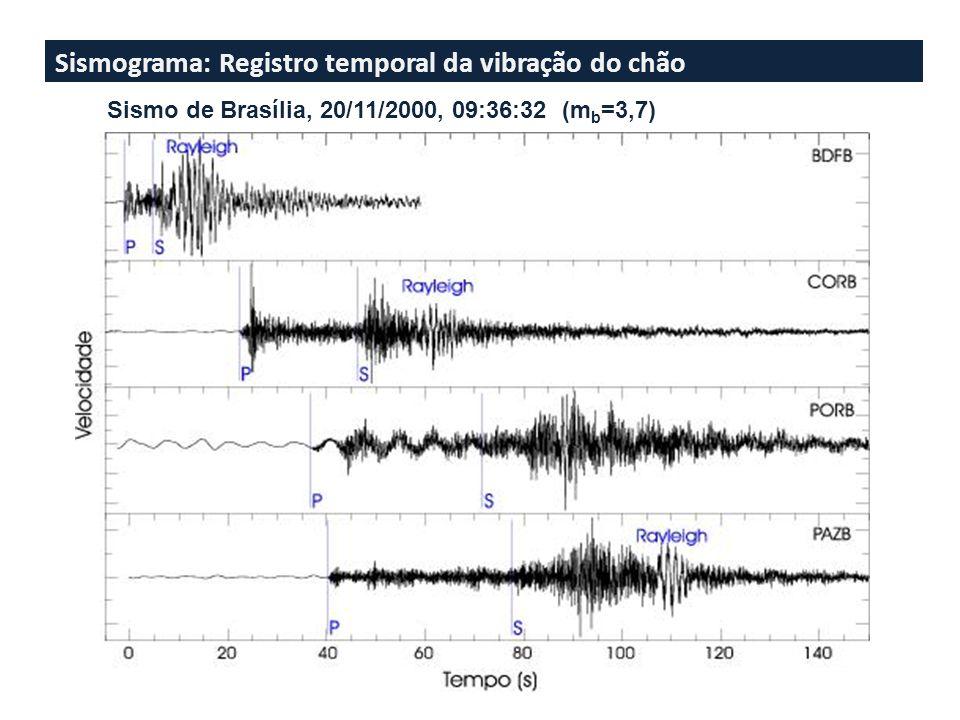 Sismograma: Registro temporal da vibração do chão Sismo de Brasília, 20/11/2000, 09:36:32 (m b =3,7)