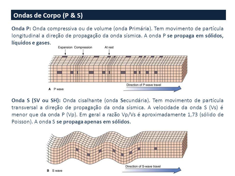 Ondas de Corpo (P & S) Onda S (SV ou SH): Onda cisalhante (onda Secundária).