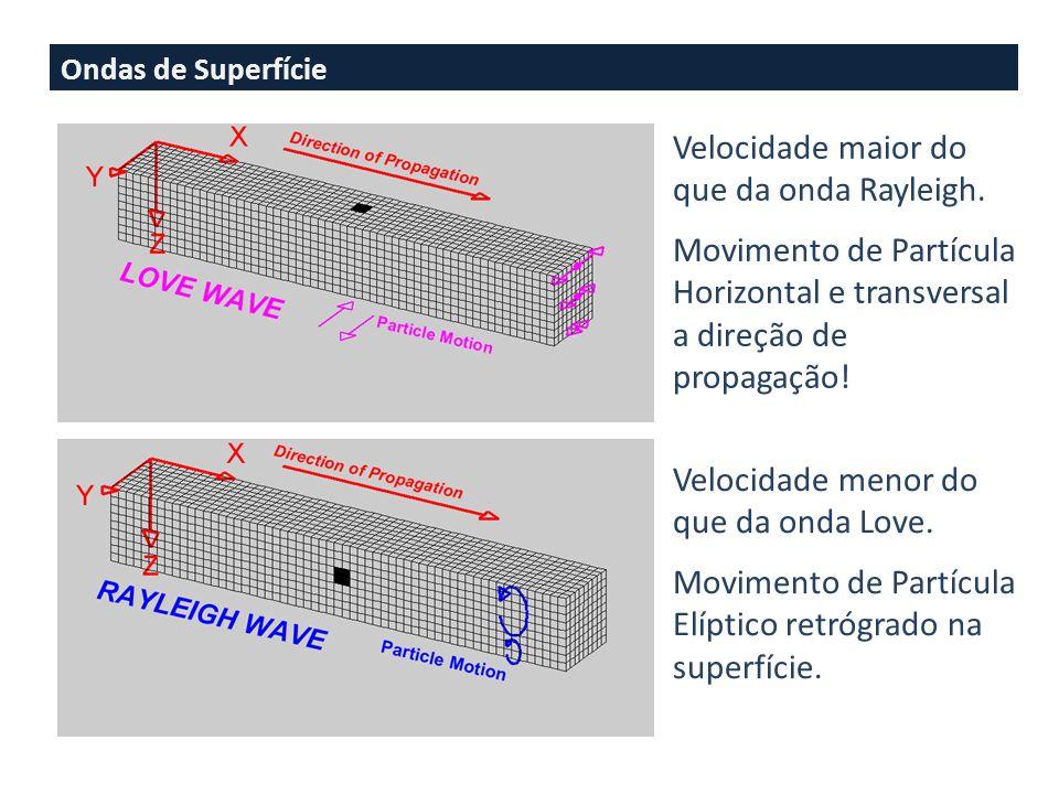 Ondas de Superfície Velocidade maior do que da onda Rayleigh.