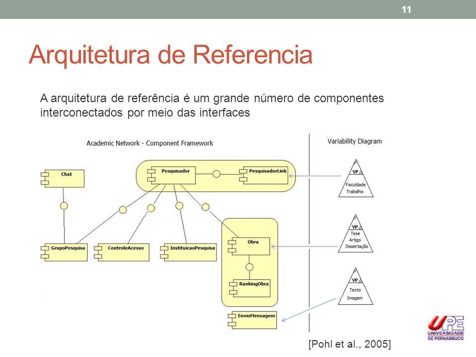 Arquitetura de Referencia A arquitetura de referência é um grande número de componentes interconectados por meio das interfaces [Pohl et al., 2005] 11