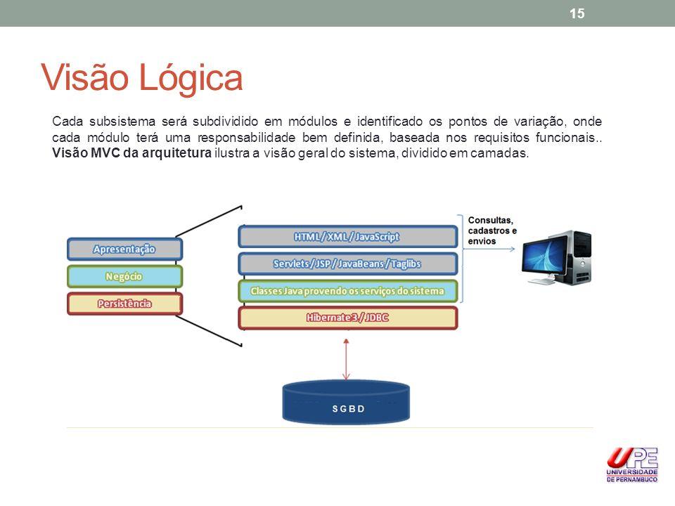 Visão Lógica Cada subsistema será subdividido em módulos e identificado os pontos de variação, onde cada módulo terá uma responsabilidade bem definida