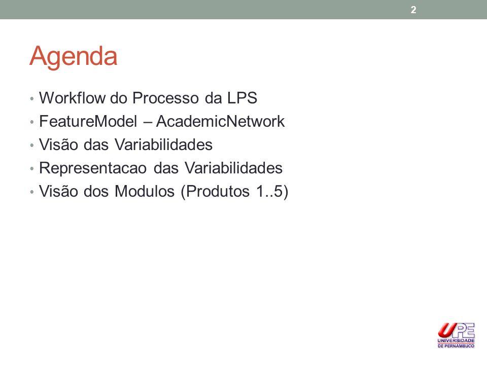 Agenda Workflow do Processo da LPS FeatureModel – AcademicNetwork Visão das Variabilidades Representacao das Variabilidades Visão dos Modulos (Produto