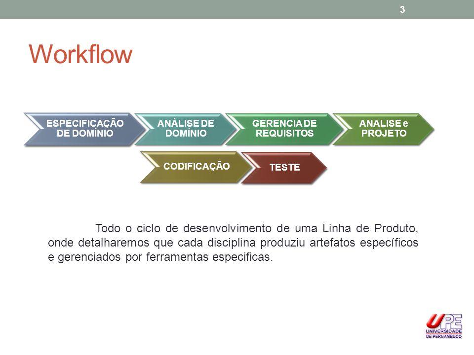 Workflow ESPECIFICAÇÃO DE DOMÍNIO ANÁLISE DE DOMÍNIO GERENCIA DE REQUISITOS ANALISE e PROJETO CODIFICAÇÃO TESTE Todo o ciclo de desenvolvimento de uma