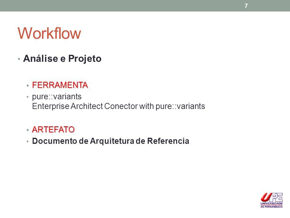 Workflow Análise e Projeto FERRAMENTA FERRAMENTA pure::variants Enterprise Architect Conector with pure::variants ARTEFATO ARTEFATO Documento de Arqui