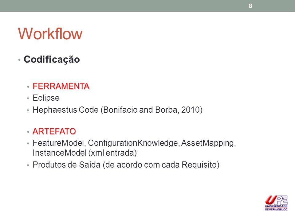 Workflow Codificação FERRAMENTA FERRAMENTA Eclipse Hephaestus Code (Bonifacio and Borba, 2010) ARTEFATO ARTEFATO FeatureModel, ConfigurationKnowledge,