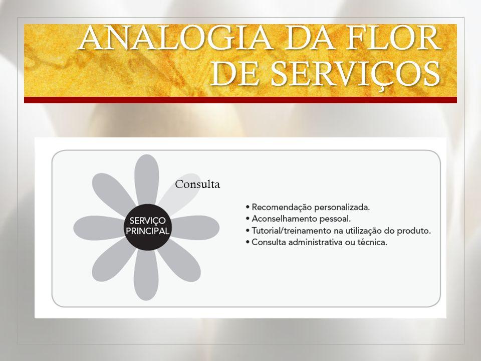 ANALOGIA DA FLOR DE SERVIÇOS Consulta