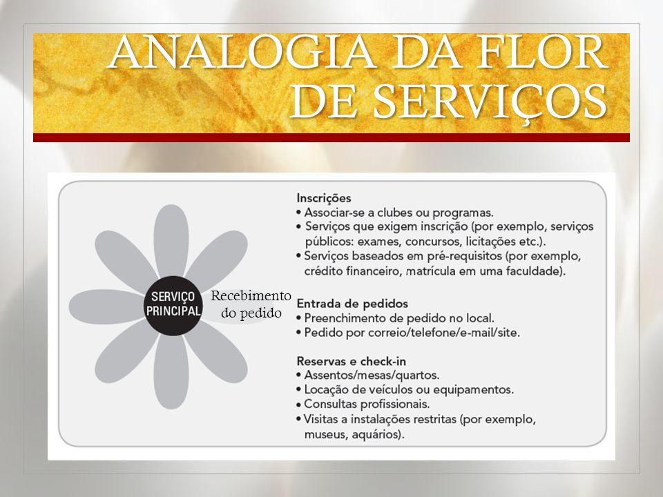 ANALOGIA DA FLOR DE SERVIÇOS Recebimento do pedido