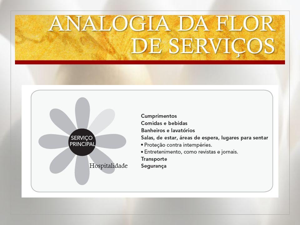 ANALOGIA DA FLOR DE SERVIÇOS Hospitalidade