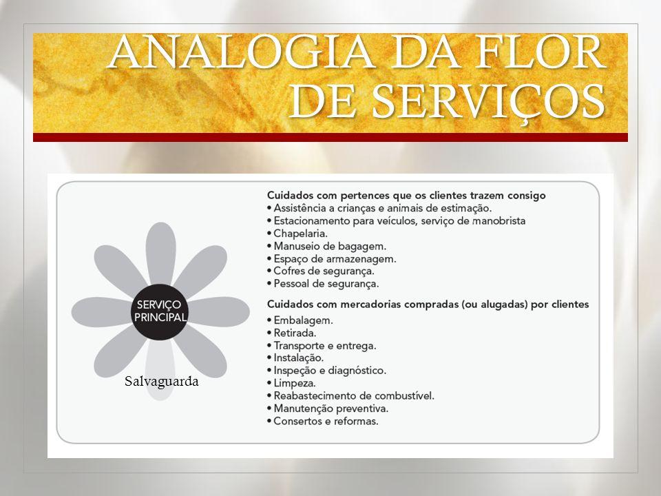 ANALOGIA DA FLOR DE SERVIÇOS Salvaguarda