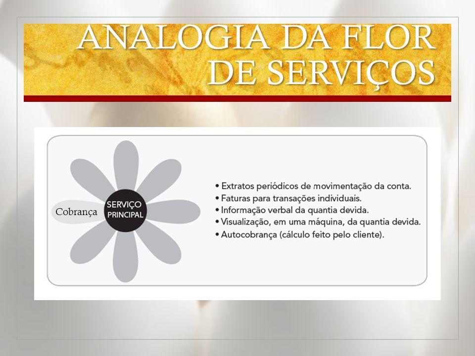 ANALOGIA DA FLOR DE SERVIÇOS Cobrança