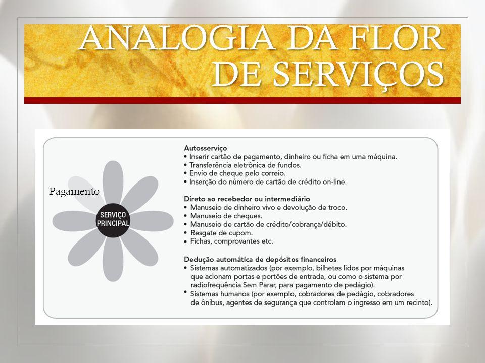 ANALOGIA DA FLOR DE SERVIÇOS Pagamento