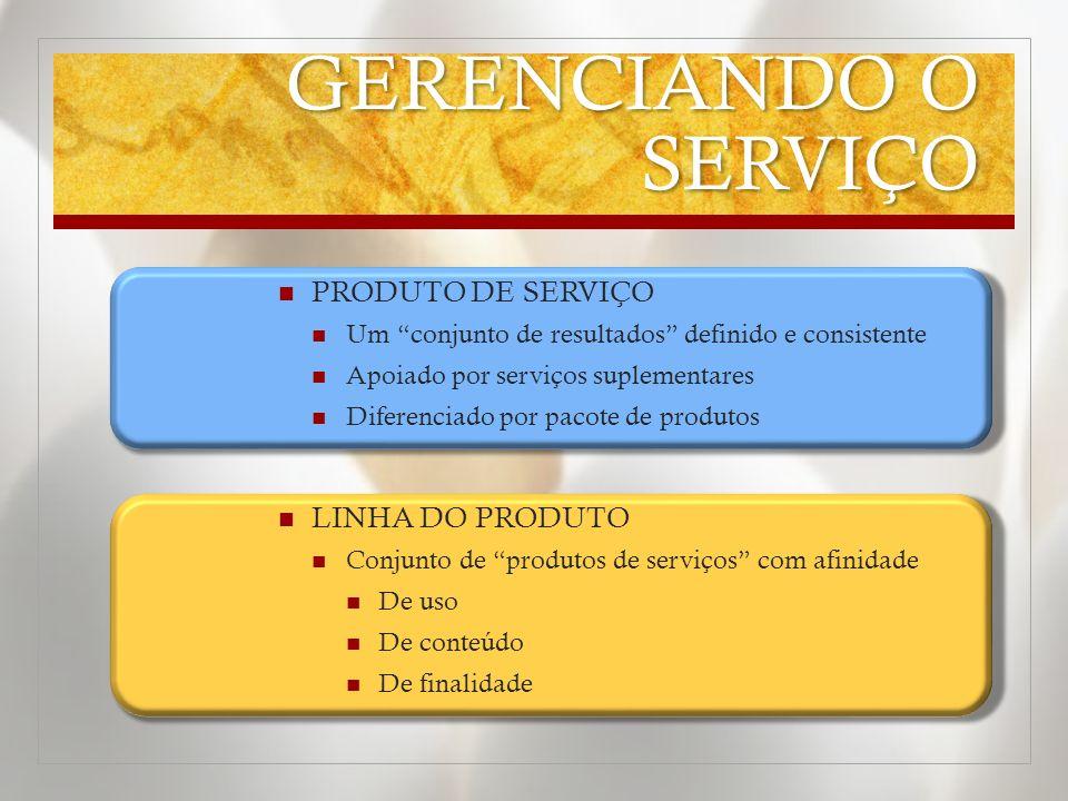 GERENCIANDO O SERVIÇO PRODUTO DE SERVIÇO Um conjunto de resultados definido e consistente Apoiado por serviços suplementares Diferenciado por pacote d