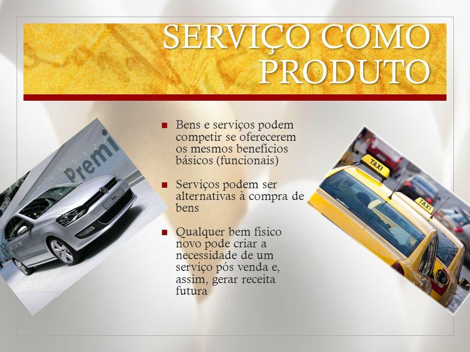 SERVIÇO COMO PRODUTO Bens e serviços podem competir se oferecerem os mesmos benefícios básicos (funcionais) Serviços podem ser alternativas à compra d
