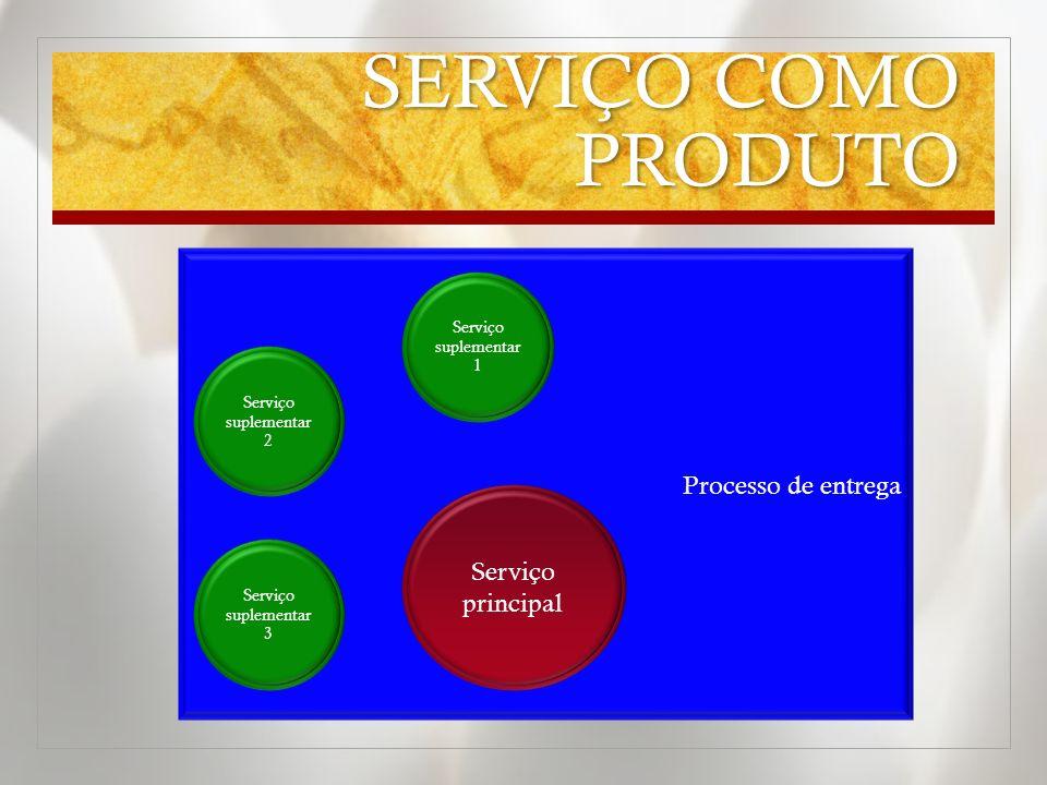 Processo de entrega SERVIÇO COMO PRODUTO Serviço principal Serviço suplementar 2 Serviço suplementar 3 Serviço suplementar 1
