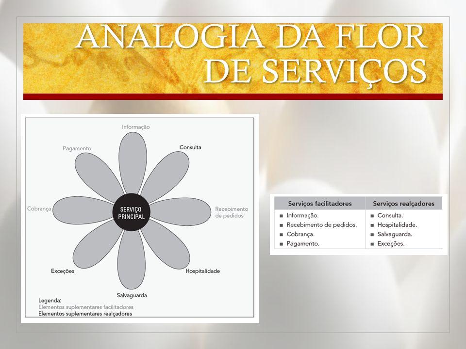 ANALOGIA DA FLOR DE SERVIÇOS