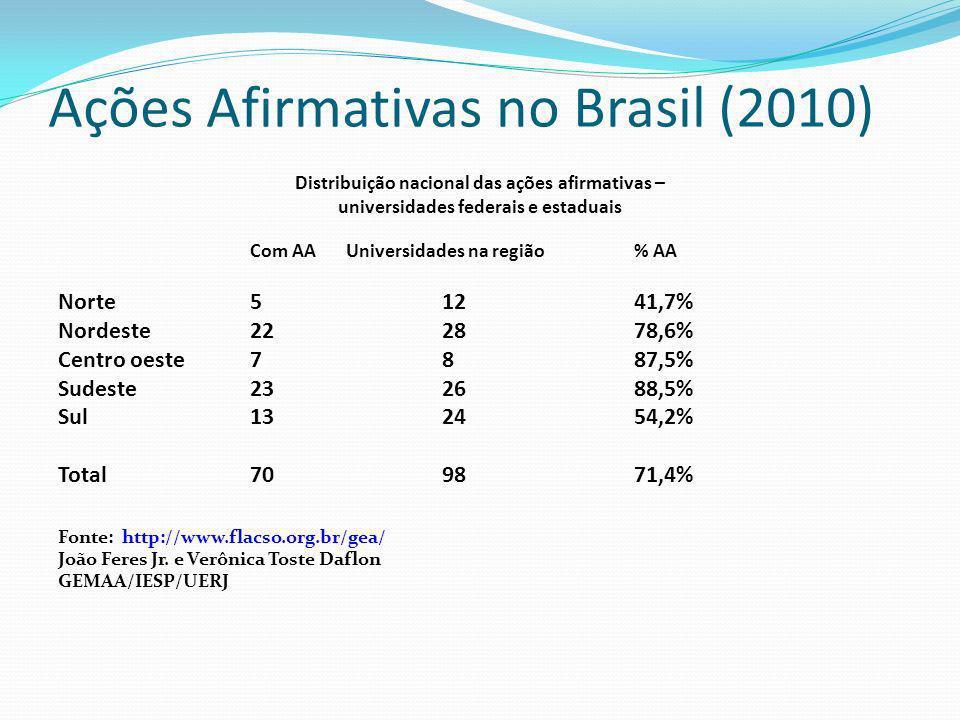 Ações Afirmativas no Brasil (2010) Distribuição nacional das ações afirmativas – universidades federais e estaduais Com AA Universidades na região% AA Norte51241,7% Nordeste222878,6% Centro oeste7887,5% Sudeste232688,5% Sul132454,2% Total709871,4% Fonte: http://www.flacso.org.br/gea/ João Feres Jr.