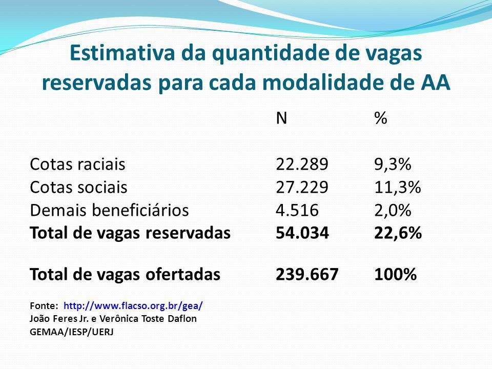 Estimativa da quantidade de vagas reservadas para cada modalidade de AA N % Cotas raciais 22.289 9,3% Cotas sociais 27.229 11,3% Demais beneficiários 4.516 2,0% Total de vagas reservadas 54.034 22,6% Total de vagas ofertadas 239.667 100% Fonte: http://www.flacso.org.br/gea/ João Feres Jr.