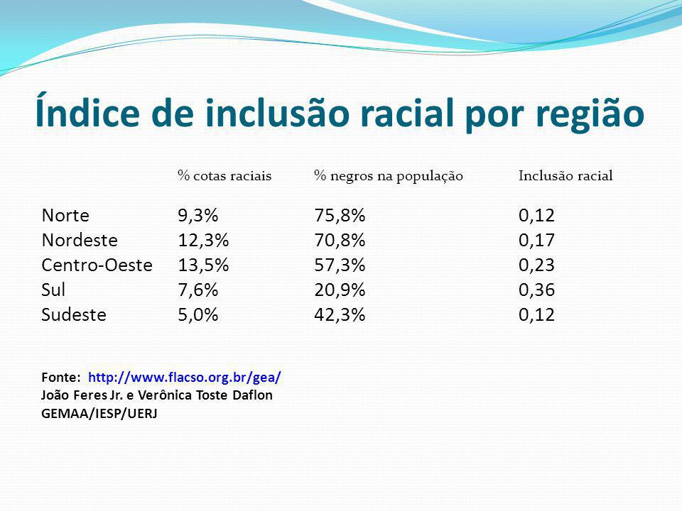 Índice de inclusão racial por região % cotas raciais % negros na população Inclusão racial Norte 9,3% 75,8% 0,12 Nordeste 12,3% 70,8% 0,17 Centro-Oeste 13,5% 57,3% 0,23 Sul 7,6% 20,9% 0,36 Sudeste 5,0% 42,3% 0,12 Fonte: http://www.flacso.org.br/gea/ João Feres Jr.