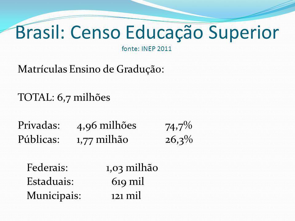Brasil: Censo Educação Superior fonte: INEP 2011 Matrículas Ensino de Gradução: TOTAL: 6,7 milhões Privadas: 4,96 milhões 74,7% Públicas: 1,77 milhão 26,3% Federais: 1,03 milhão Estaduais: 619 mil Municipais: 121 mil