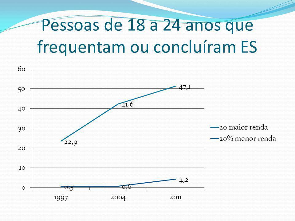 Proporção de jovens de 18 a 24 anos que frequentam ou concluíram E.S 199720042011 Brancos11,4%18,7%25,6% Pretos + pardos Fonte: PNAD/IBGE 2011 4,0%10,6%19,8%