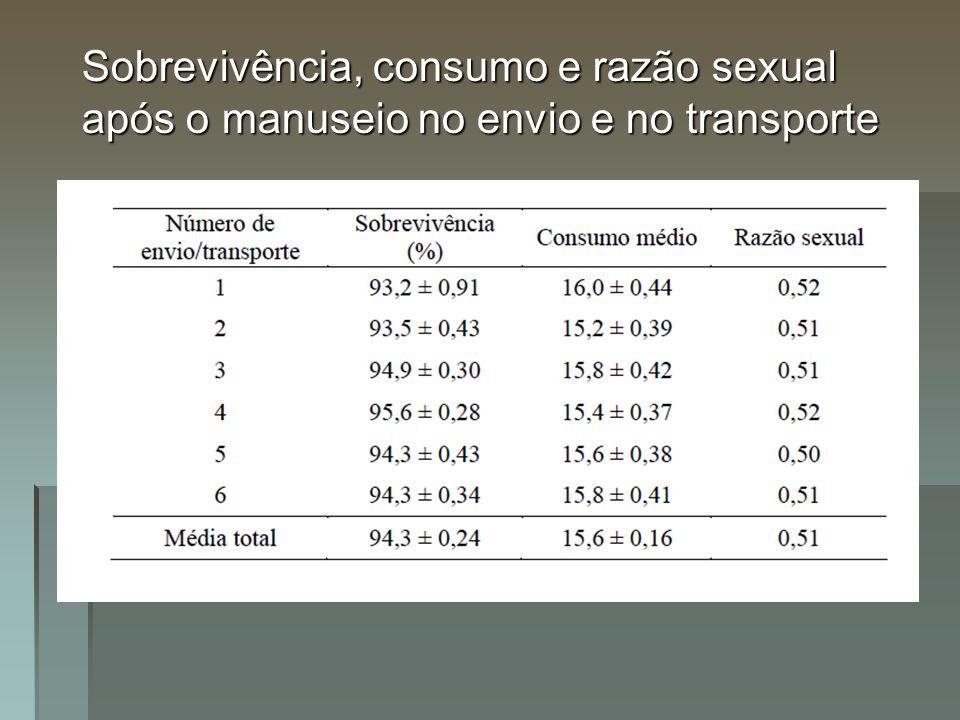 Sobrevivência, consumo e razão sexual após o manuseio no envio e no transporte