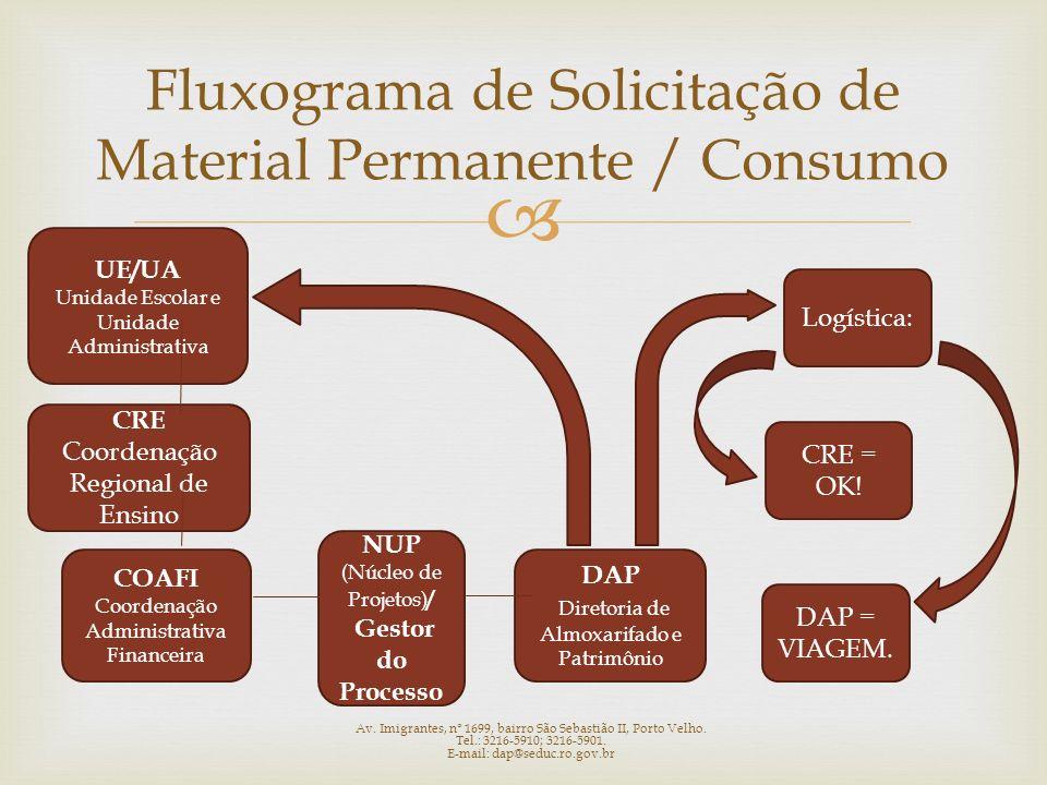 Fluxograma de Solicitação de Material Permanente / Consumo UE/UA Unidade Escolar e Unidade Administrativa CRE Coordenação Regional de Ensino COAFI Coo