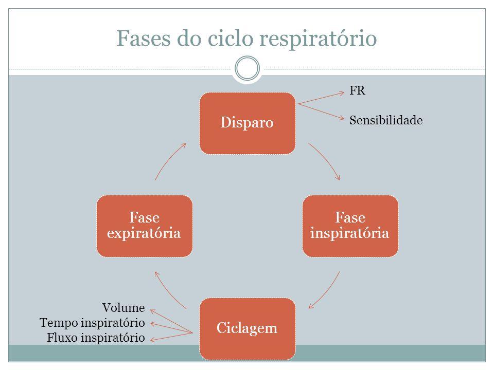Fases do ciclo respiratório Disparo Fase inspiratória Ciclagem Fase expiratória FR Sensibilidade Volume Tempo inspiratório Fluxo inspiratório