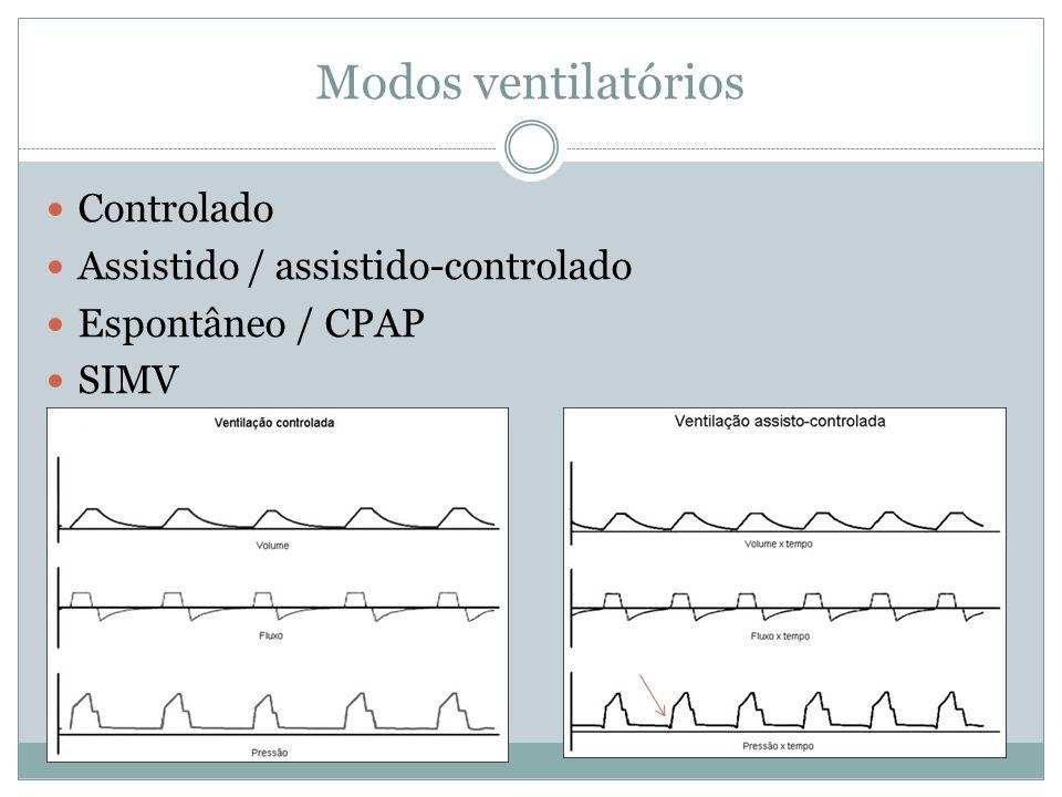 Modos ventilatórios Controlado Assistido / assistido-controlado Espontâneo / CPAP SIMV