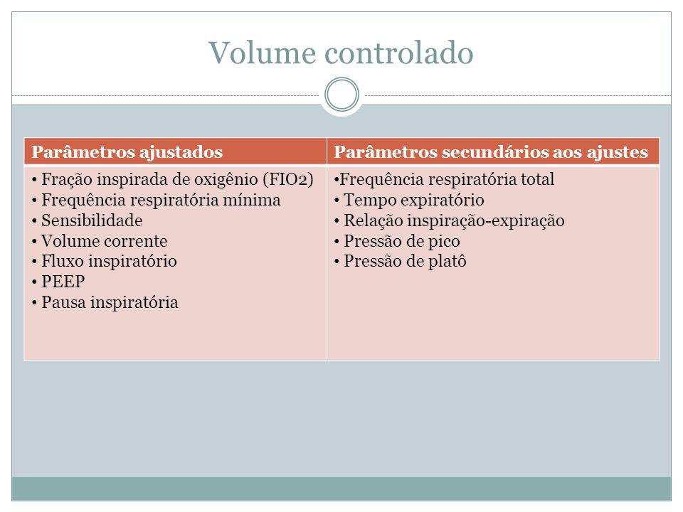 Volume controlado Parâmetros ajustadosParâmetros secundários aos ajustes Fração inspirada de oxigênio (FIO2) Frequência respiratória mínima Sensibilid