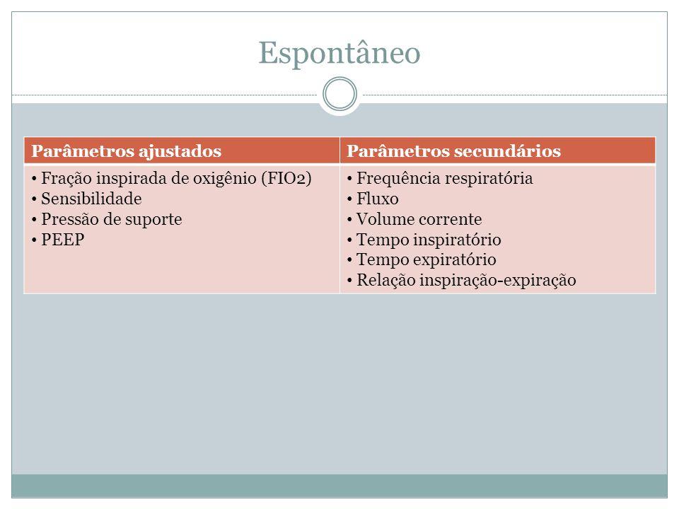Espontâneo Parâmetros ajustadosParâmetros secundários Fração inspirada de oxigênio (FIO2) Sensibilidade Pressão de suporte PEEP Frequência respiratóri