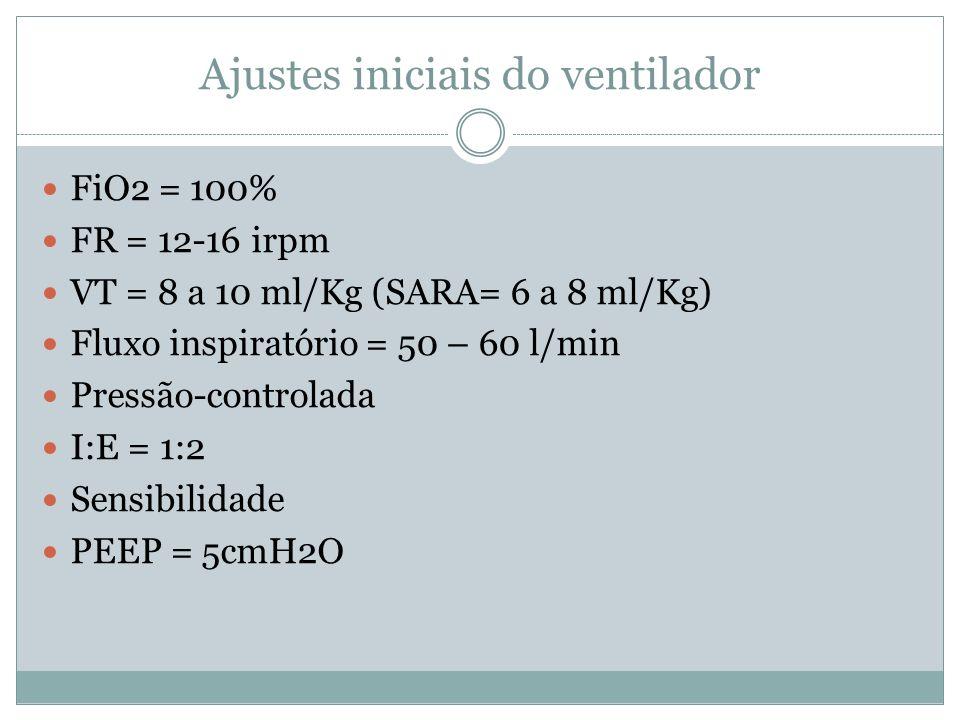 Ajustes iniciais do ventilador FiO2 = 100% FR = 12-16 irpm VT = 8 a 10 ml/Kg (SARA= 6 a 8 ml/Kg) Fluxo inspiratório = 50 – 60 l/min Pressão-controlada I:E = 1:2 Sensibilidade PEEP = 5cmH2O