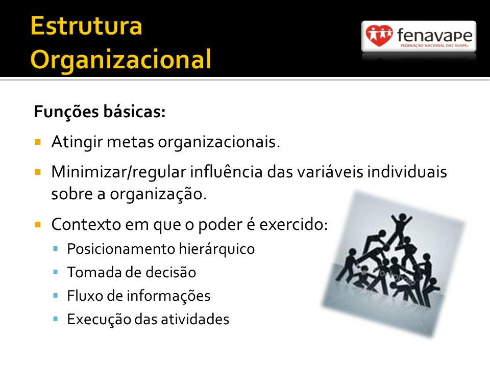 Funções básicas: Atingir metas organizacionais.
