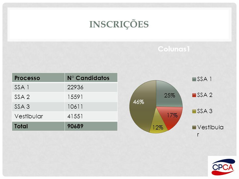 INSCRIÇÕES ProcessoN° Candidatos SSA 122936 SSA 215591 SSA 310611 Vestibular41551 Total90689